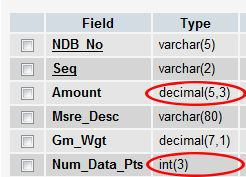 Example of DECIMAL and INT numeric formats.
